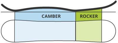 Camber Rocker